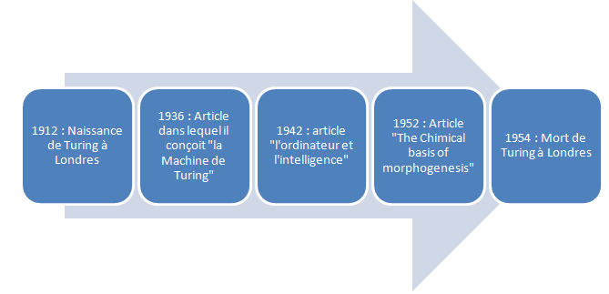 chronologie- Alan Turing