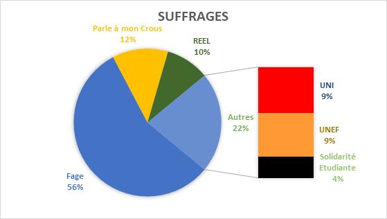 Les suffrages, présentés sous forme visuelle.