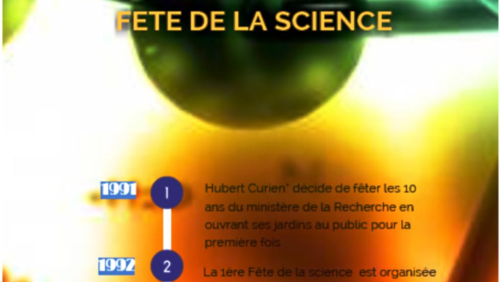 Fêtes de la Science du passé et du futur